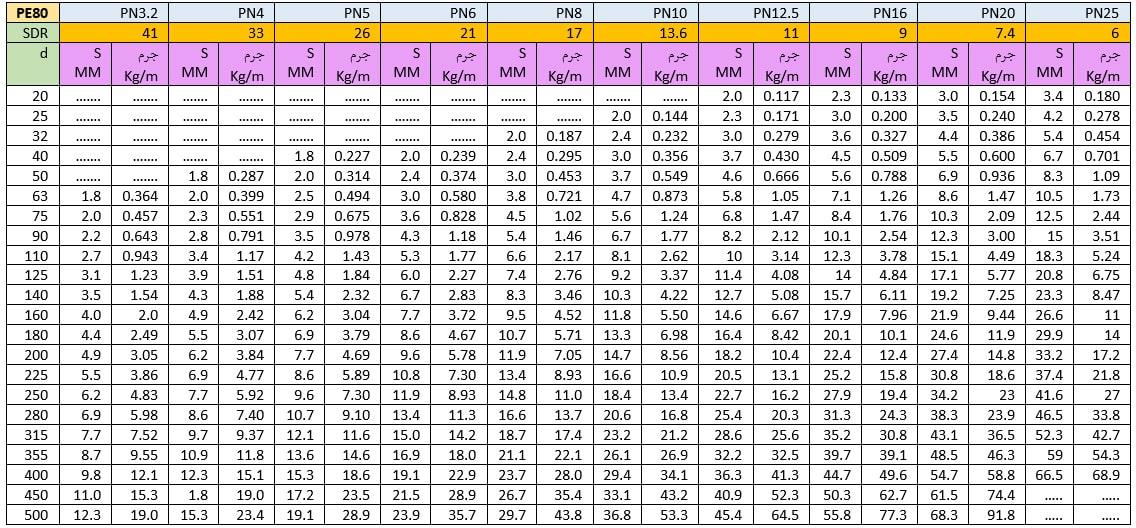 مشخصات و وزن لوله های پلی اتیلن 0PE8