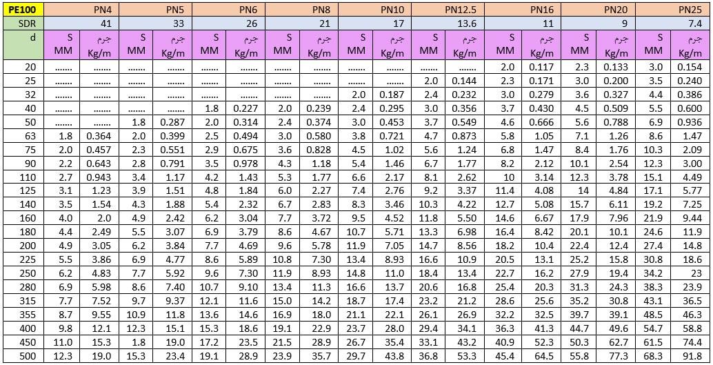 مشخصات و وزن لوله های پلی اتیلن PE100